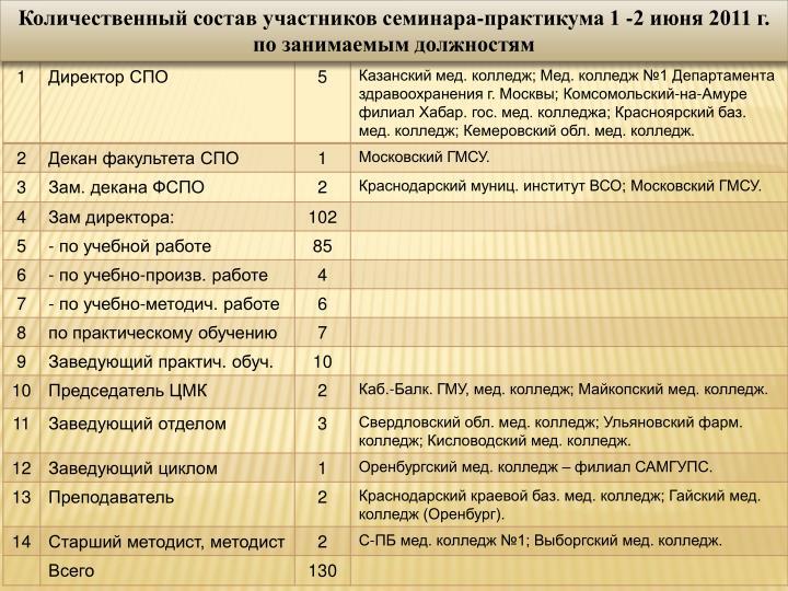 Количественный состав участников семинара-практикума 1 -2 июня 2011 г.