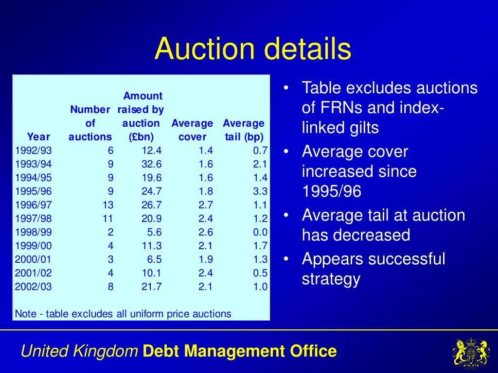 Table excludes auctions of FRNs and index-linked gilts