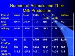 number of animals and their milk production