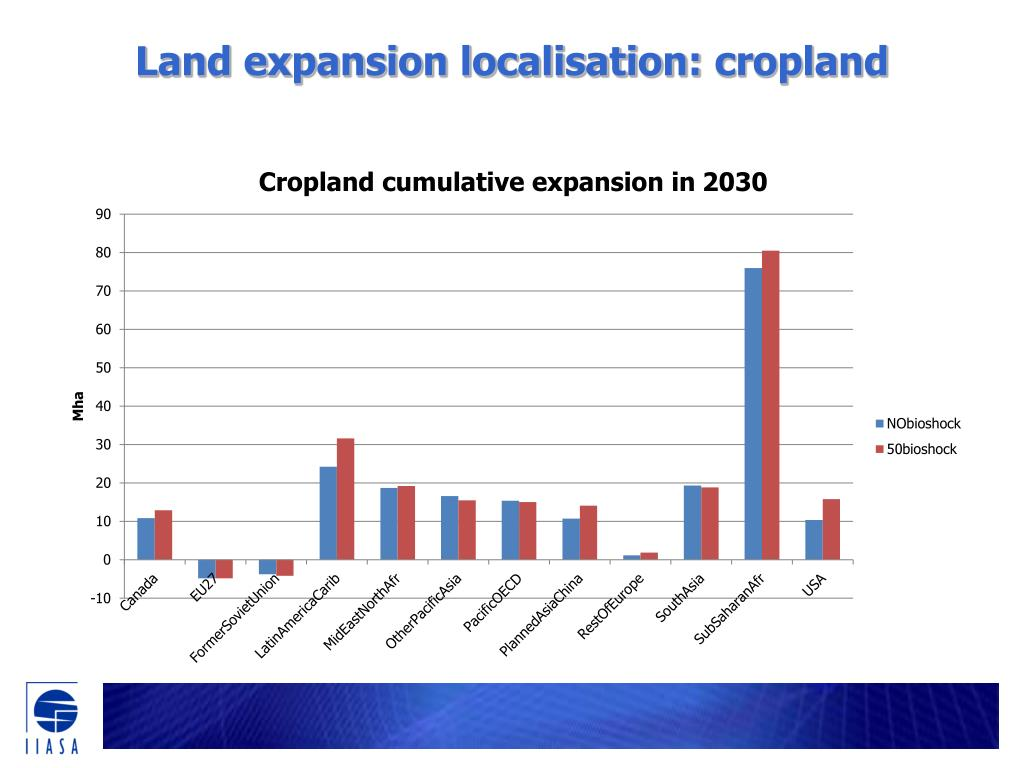 Land expansion localisation: