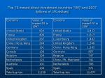 top 10 inward direct investment countries 1997 and 2007 billions of us dollars