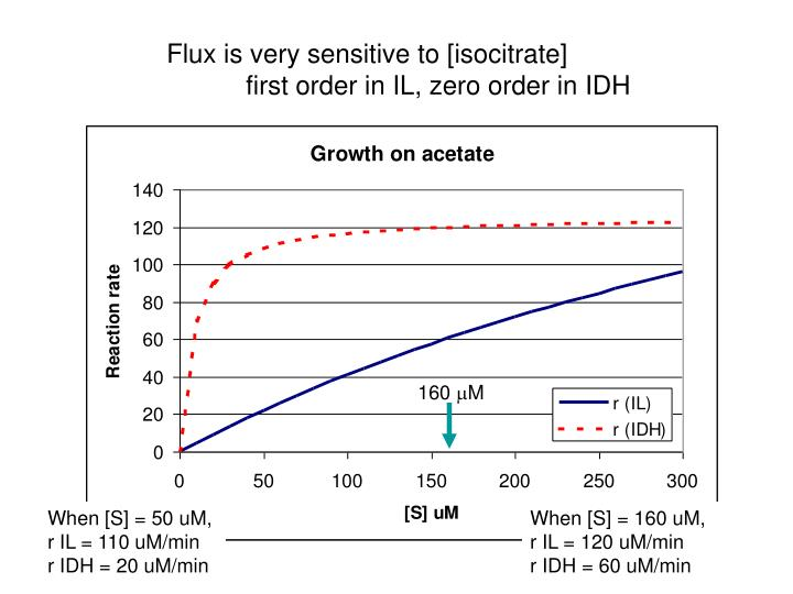 Flux is very sensitive to [isocitrate]