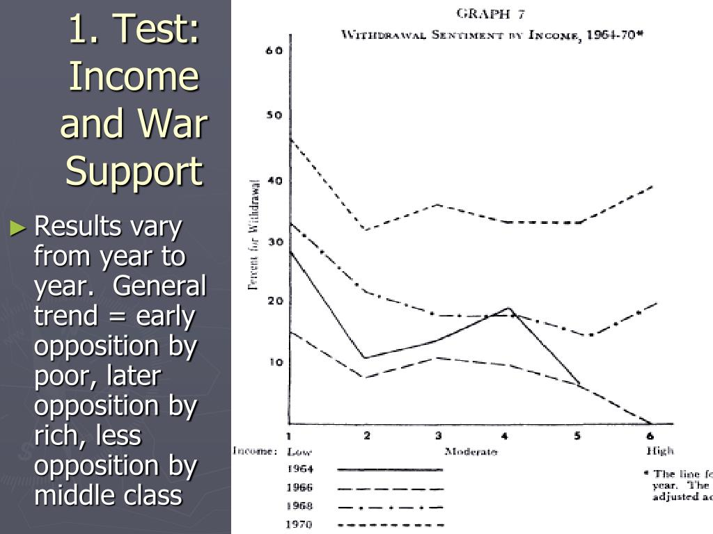 1. Test: Income and War Support