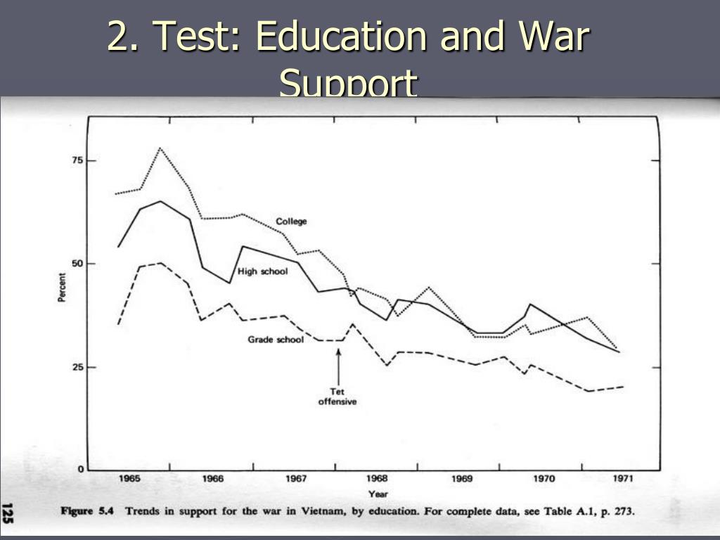 2. Test: Education and War Support