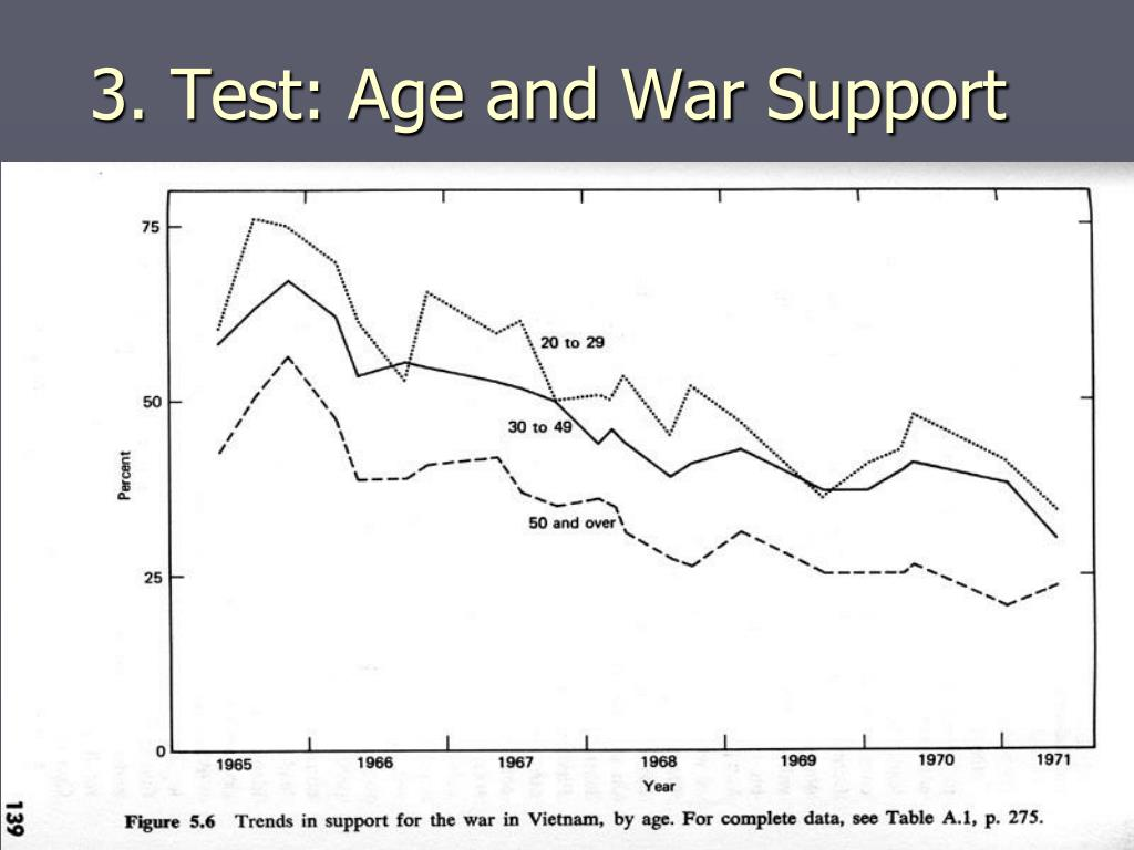 3. Test: Age and War Support
