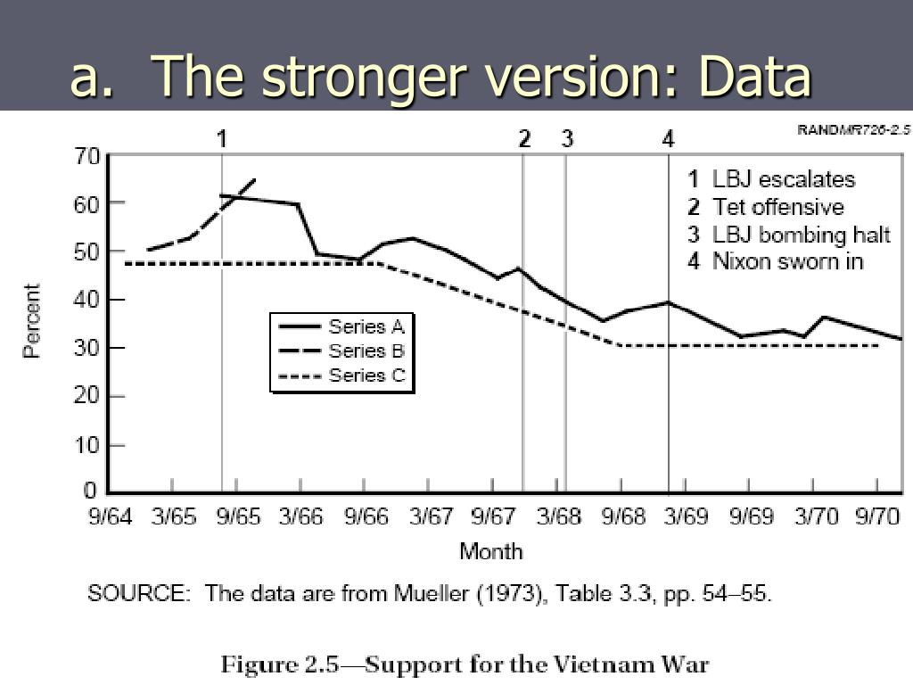 a.  The stronger version: Data