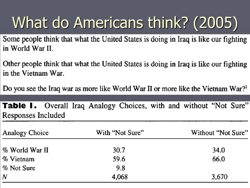 What do Americans think? (2005)