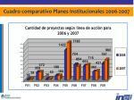 cuadro comparativo planes institucionales 2006 2007