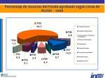 porcentaje de recursos del fondo aprobado seg n l nea de acci n 2006