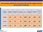 porcentaje global de recursos del fondo seg n l neas de acci n y per odo