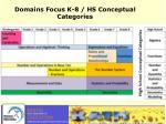 domains focus k 8 hs conceptual categories