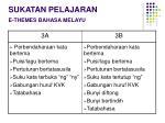 sukatan pelajaran e themes bahasa melayu1