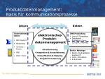 produktdatenmanagement basis f r kommunikationsprozesse