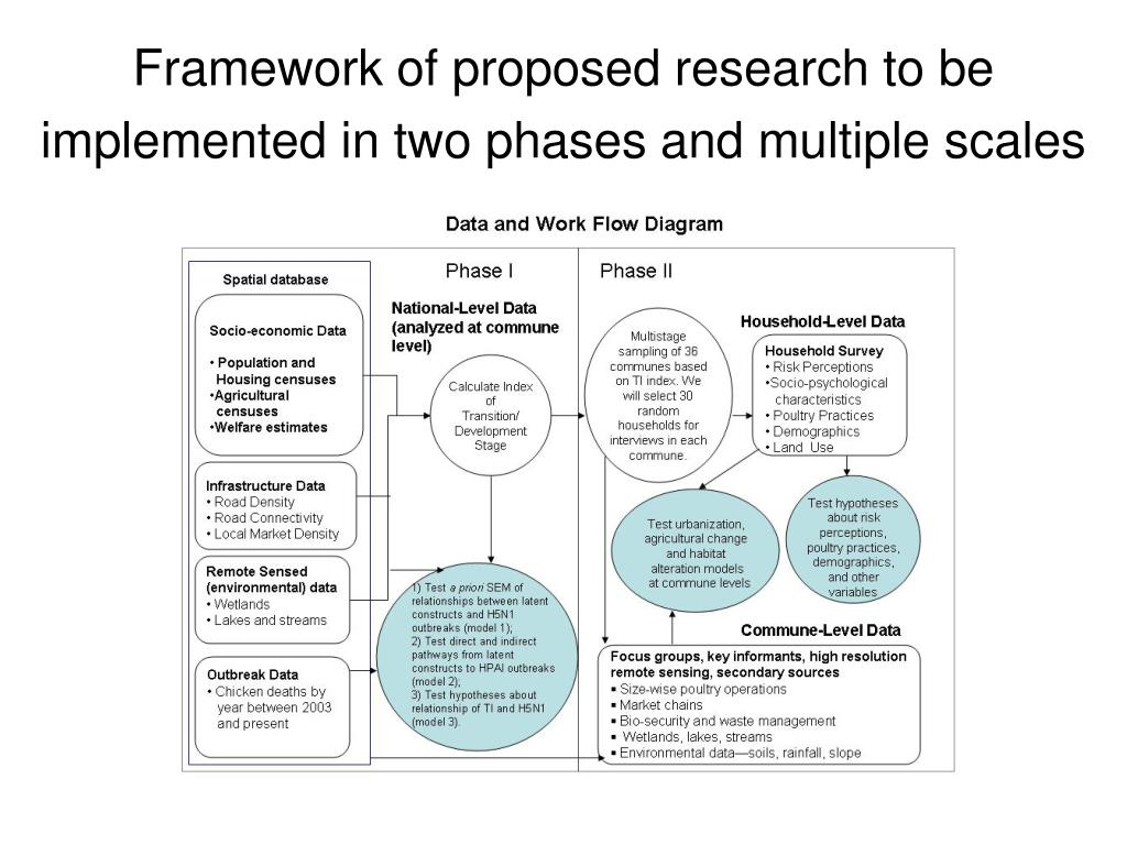 Framework of proposed research to be implemented in two phases and multiple scales