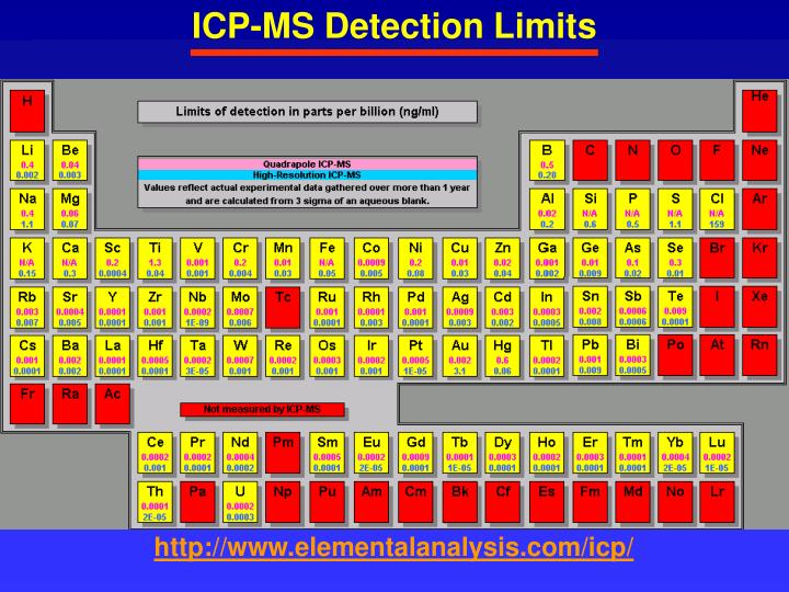 ICP-MS Detection Limits