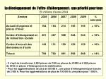 le d veloppement de l offre d h bergement une priorit pour tous en millions d euros 2004