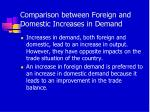 comparison between foreign and domestic increases in demand