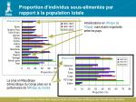 proportion d individus sous aliment s par rapport la population totale