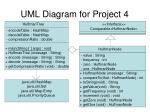 uml diagram for project 4