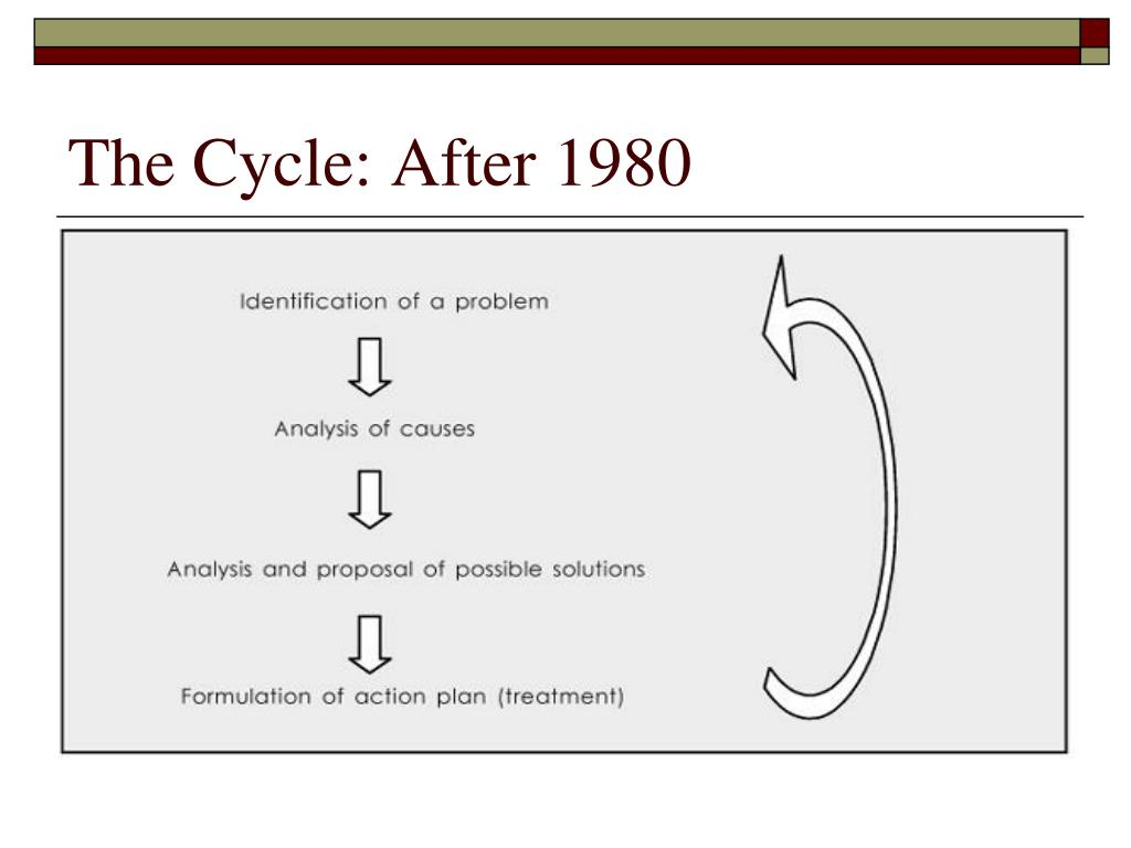 The Cycle: After 1980
