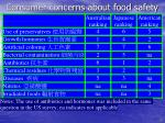 consumer concerns about food safety