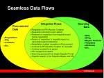 seamless data flows