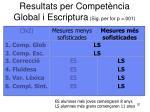 resultats per compet ncia global i escriptura sig per for p 001