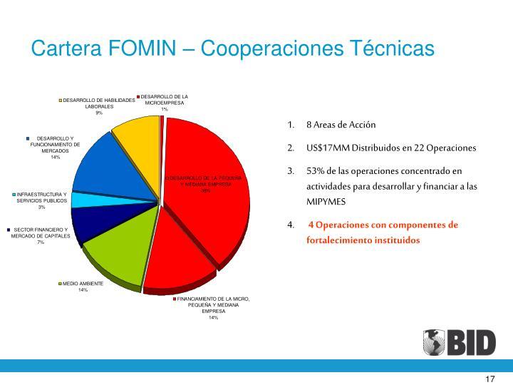 Cartera FOMIN – Cooperaciones Técnicas