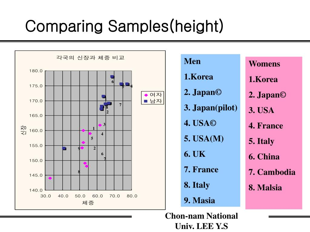 Comparing Samples(height)