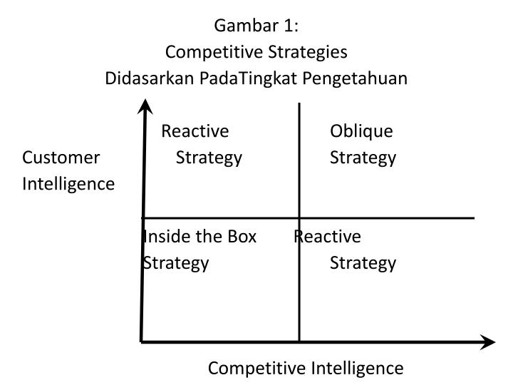 competitive strategies of riordan Competitive advantages for riordan and estimate which competitive strategies riordan could use to improve innovation and sustainability of business operations.