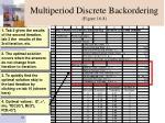 multiperiod discrete backordering figure 16 8