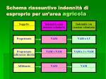 schema riassuntivo indennit di esproprio per un area agricola