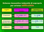 schema riassuntivo indennit di esproprio per un area edificabile