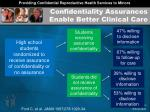 confidentiality assurances enable better clinical care
