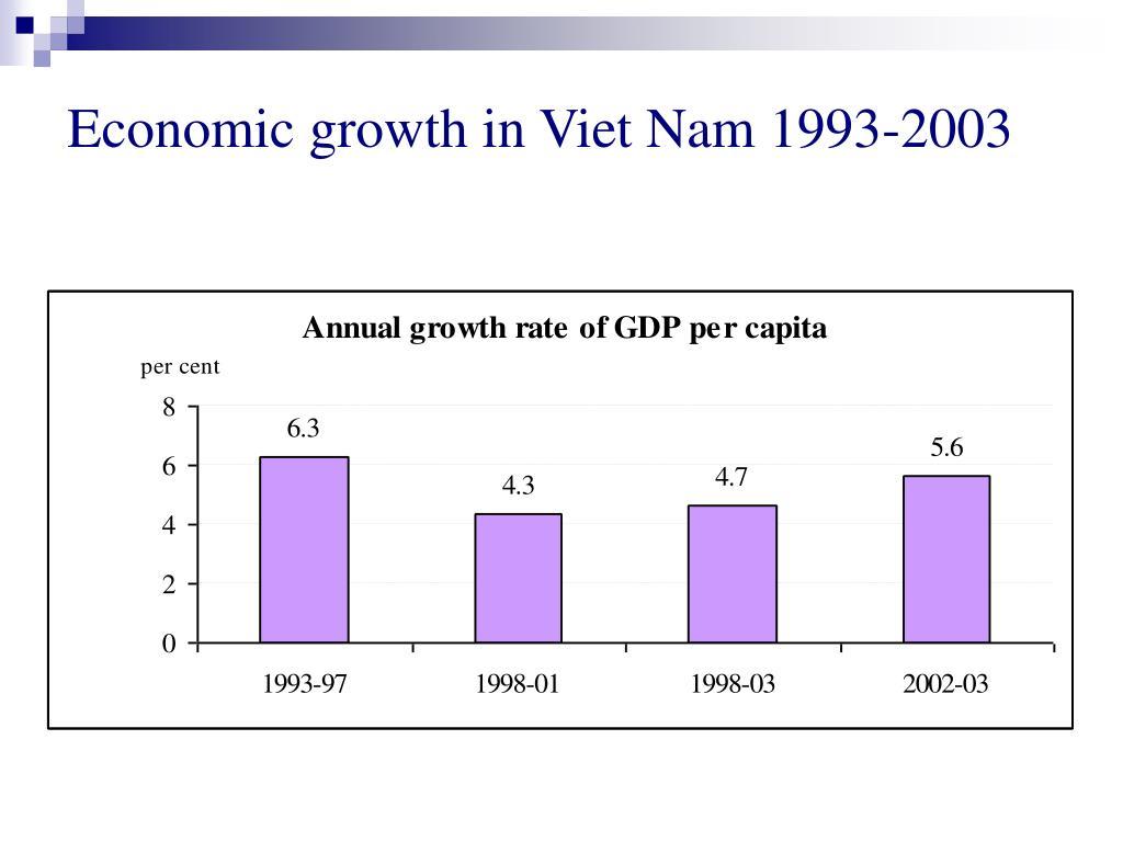 Economic growth in Viet Nam 1993-2003