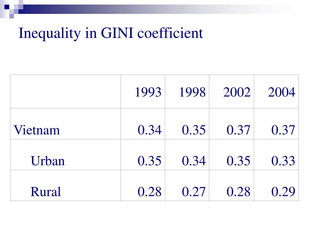 Inequality in GINI coefficient
