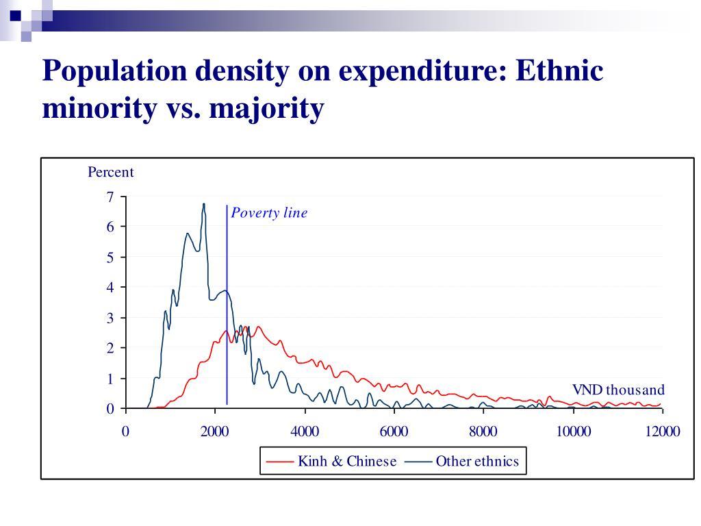 Population density on expenditure: Ethnic minority vs. majority
