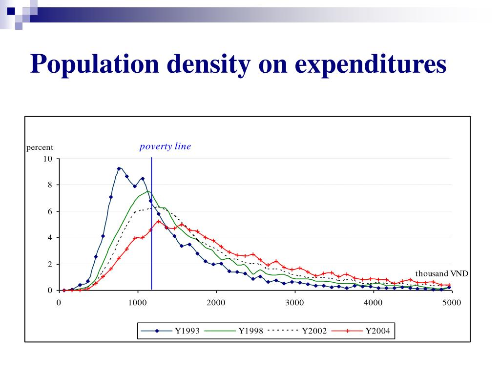 Population density on expenditures