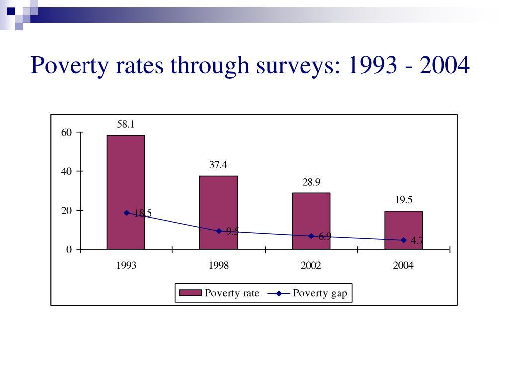 Poverty rates through surveys: 1993 - 2004
