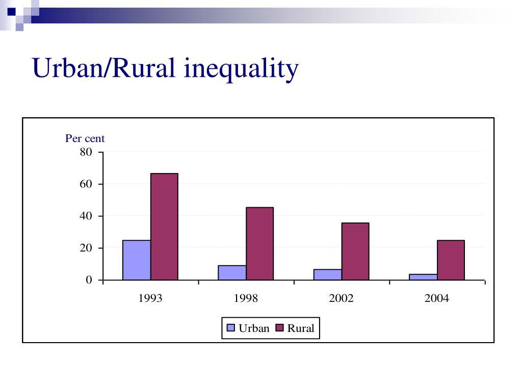 Urban/Rural inequality