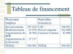 tableau de financement