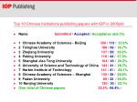 top 10 chinese institutions publishing papers with iop in 2009ytd