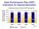 state performance plan spp indicators for special education
