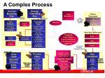 a complex process