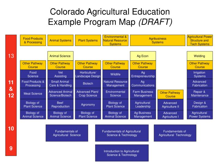 colorado agricultural education example program map draft n.