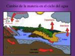 cambio de la materia en el ciclo del agua