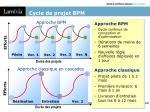 cycle de projet bpm