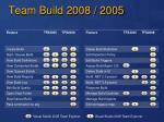 team build 2008 2005