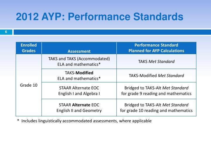 2012 AYP: Performance Standards
