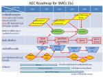 aec roadmap for smes